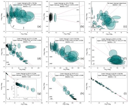 https://www.geochronology.net/2/33/2020/gchron-2-33-2020-f04