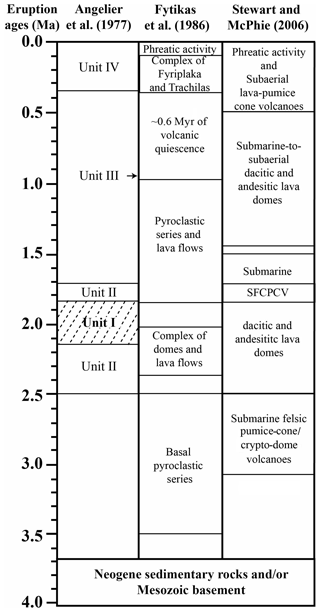 https://gchron.copernicus.org/articles/3/273/2021/gchron-3-273-2021-f04